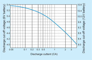 battery Casil discharge current