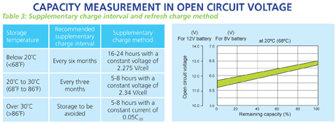 battery Casil capacity measurement in open circuit voltage